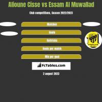 Alioune Cisse vs Essam Al Muwallad h2h player stats