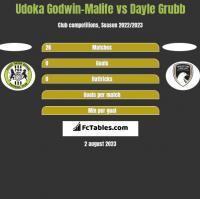 Udoka Godwin-Malife vs Dayle Grubb h2h player stats