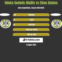 Udoka Godwin-Malife vs Ebou Adams h2h player stats