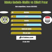 Udoka Godwin-Malife vs Elliott Frear h2h player stats