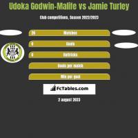 Udoka Godwin-Malife vs Jamie Turley h2h player stats