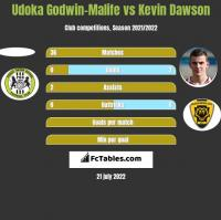 Udoka Godwin-Malife vs Kevin Dawson h2h player stats