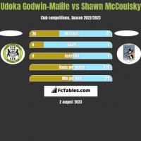 Udoka Godwin-Malife vs Shawn McCoulsky h2h player stats