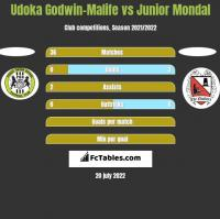Udoka Godwin-Malife vs Junior Mondal h2h player stats