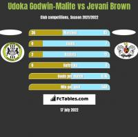 Udoka Godwin-Malife vs Jevani Brown h2h player stats