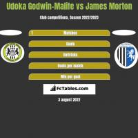 Udoka Godwin-Malife vs James Morton h2h player stats
