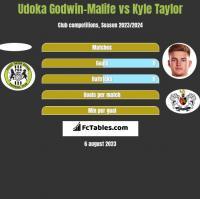 Udoka Godwin-Malife vs Kyle Taylor h2h player stats