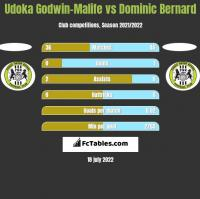 Udoka Godwin-Malife vs Dominic Bernard h2h player stats