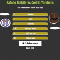 Bafode Diakite vs Cedric Yambere h2h player stats