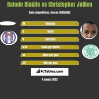 Bafode Diakite vs Christopher Jullien h2h player stats