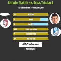 Bafode Diakite vs Driss Trichard h2h player stats