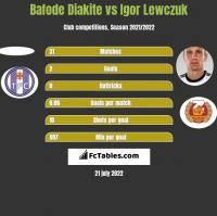 Bafode Diakite vs Igor Lewczuk h2h player stats