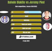 Bafode Diakite vs Jeremy Pied h2h player stats