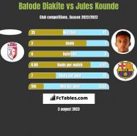 Bafode Diakite vs Jules Kounde h2h player stats