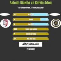 Bafode Diakite vs Kelvin Adou h2h player stats