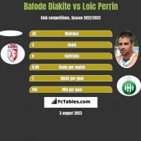 Bafode Diakite vs Loic Perrin h2h player stats