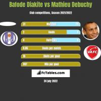 Bafode Diakite vs Mathieu Debuchy h2h player stats