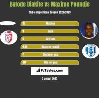 Bafode Diakite vs Maxime Poundje h2h player stats