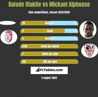 Bafode Diakite vs Mickael Alphonse h2h player stats