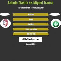 Bafode Diakite vs Miguel Trauco h2h player stats