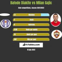 Bafode Diakite vs Milan Gajic h2h player stats