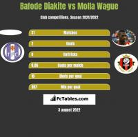 Bafode Diakite vs Molla Wague h2h player stats