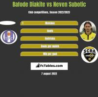 Bafode Diakite vs Neven Subotic h2h player stats