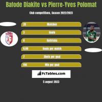 Bafode Diakite vs Pierre-Yves Polomat h2h player stats