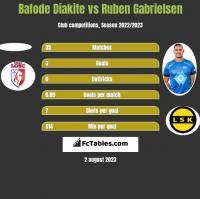 Bafode Diakite vs Ruben Gabrielsen h2h player stats