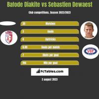 Bafode Diakite vs Sebastien Dewaest h2h player stats