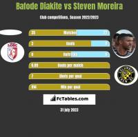 Bafode Diakite vs Steven Moreira h2h player stats