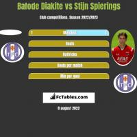 Bafode Diakite vs Stijn Spierings h2h player stats