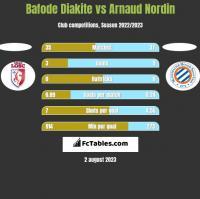 Bafode Diakite vs Arnaud Nordin h2h player stats