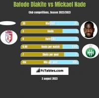Bafode Diakite vs Mickael Nade h2h player stats