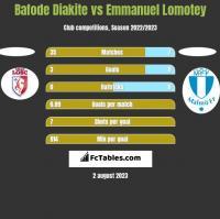 Bafode Diakite vs Emmanuel Lomotey h2h player stats