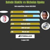 Bafode Diakite vs Nicholas Opoku h2h player stats