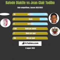 Bafode Diakite vs Jean-Clair Todibo h2h player stats