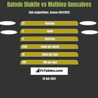 Bafode Diakite vs Mathieu Goncalves h2h player stats