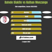 Bafode Diakite vs Nathan Monzango h2h player stats