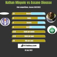 Nathan Minpole vs Assane Diousse h2h player stats