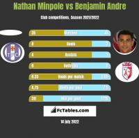 Nathan Minpole vs Benjamin Andre h2h player stats