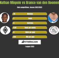Nathan Minpole vs Branco van den Boomen h2h player stats