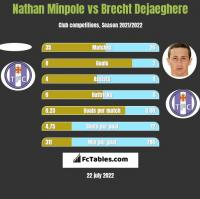 Nathan Minpole vs Brecht Dejaeghere h2h player stats