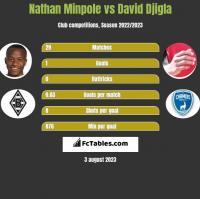 Nathan Minpole vs David Djigla h2h player stats