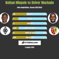 Nathan Minpole vs Deiver Machado h2h player stats
