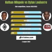 Nathan Minpole vs Dylan Louiserre h2h player stats