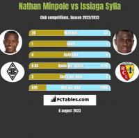 Nathan Minpole vs Issiaga Sylla h2h player stats