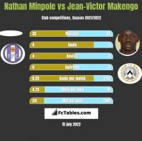 Nathan Minpole vs Jean-Victor Makengo h2h player stats