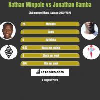 Nathan Minpole vs Jonathan Bamba h2h player stats