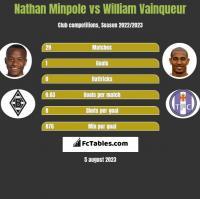 Nathan Minpole vs William Vainqueur h2h player stats